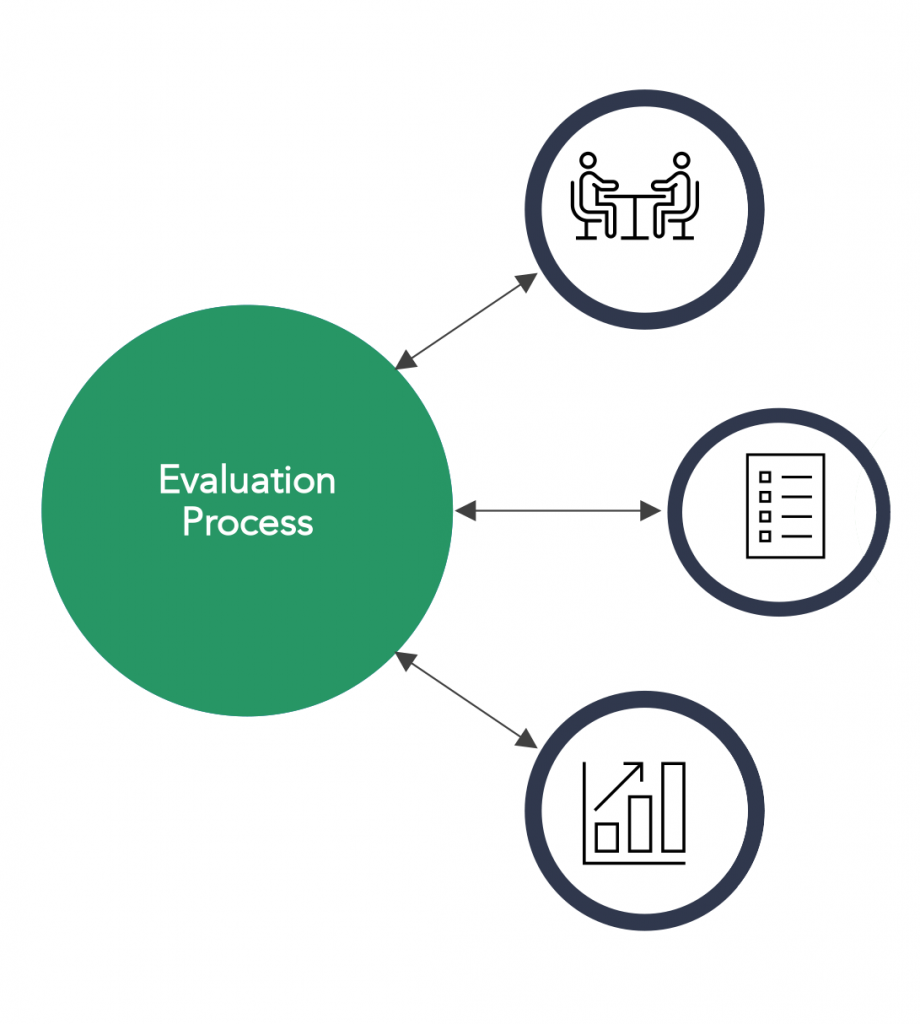 Evalutions Process